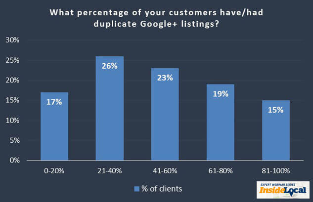 Percentage of Customers with Duplicate Listings Image